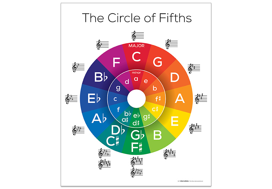 This is a graphic of Old Fashioned Printable Circle of Fifths Wheel